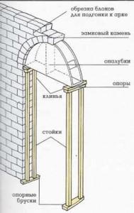 опалубка арки